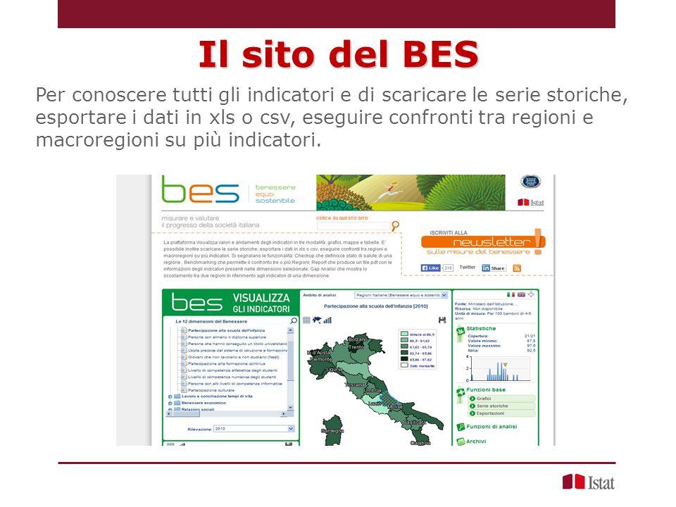 Il sito del BES Per conoscere tutti gli indicatori e di scaricare le serie storiche, esportare i dati in xls o csv, eseguire confronti tra regioni e macroregioni su più indicatori.
