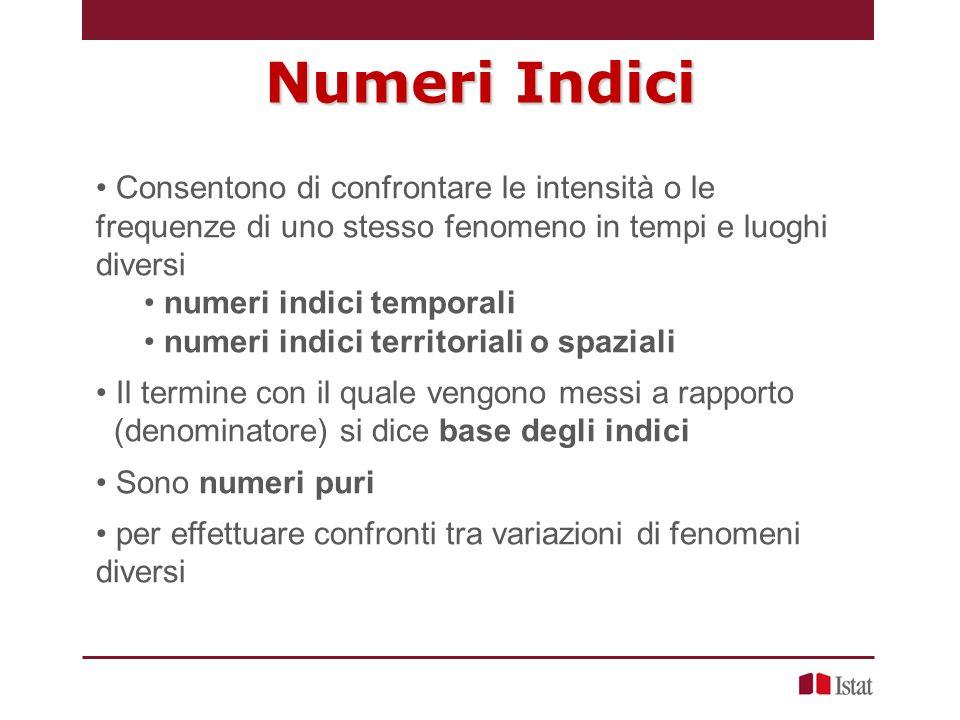 Numeri Indici semplici e complessi I numeri indici semplici consentono di confrontare le intensità o le frequenze di uno stesso fenomeno in due situazione diverse I numeri indici complessi sintetizzano la variazione di un fenomeno che ha molteplici manifestazioni.