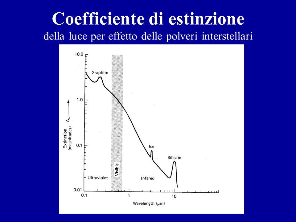 Coefficiente di estinzione della luce per effetto delle polveri interstellari