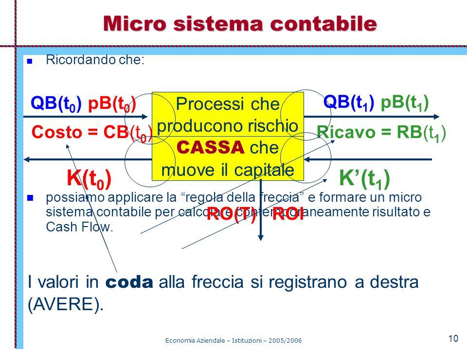 """Economia Aziendale – Istituzioni – 2005/2006 10 Ricordando che: possiamo applicare la """"regola della freccia"""" e formare un micro sistema contabile per"""