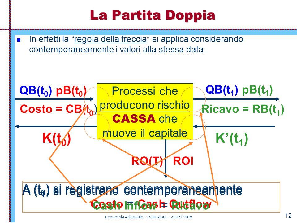 """Economia Aziendale – Istituzioni – 2005/2006 12 In effetti la """"regola della freccia"""" si applica considerando contemporaneamente i valori alla stessa d"""