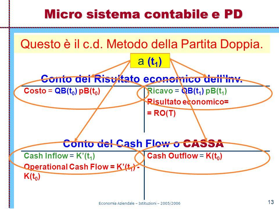 Economia Aziendale – Istituzioni – 2005/2006 13... ovvero: Micro sistema contabile e PD Cash Outflow = K(t 0 )Cash Inflow = K'(t 1 ) Operational Cash