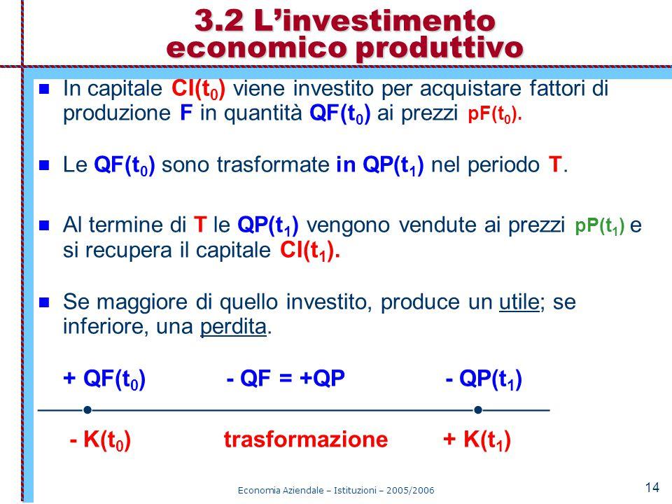Economia Aziendale – Istituzioni – 2005/2006 14 In capitale CI(t 0 ) viene investito per acquistare fattori di produzione F in quantità QF(t 0 ) ai pr