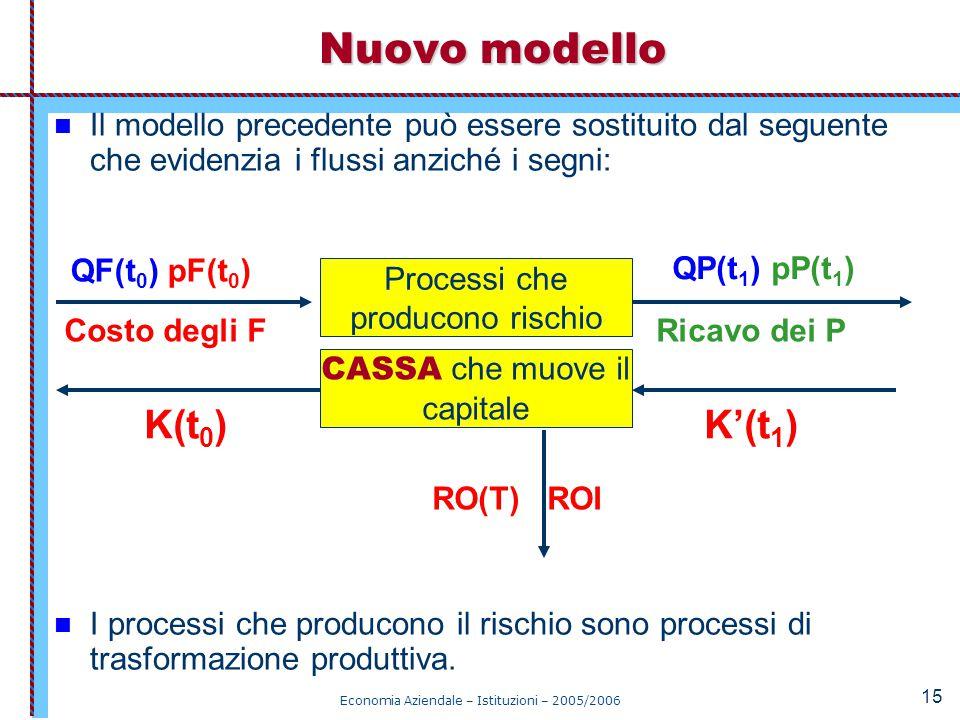Economia Aziendale – Istituzioni – 2005/2006 15 Il modello precedente può essere sostituito dal seguente che evidenzia i flussi anziché i segni: I pro