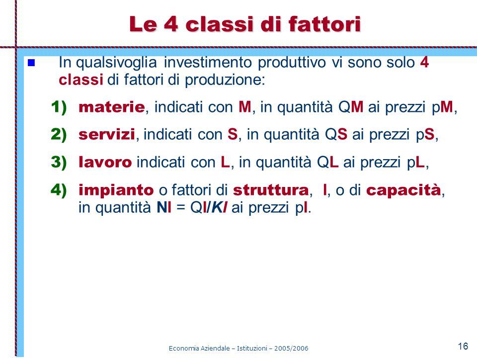 Economia Aziendale – Istituzioni – 2005/2006 16 Le 4 classi di fattori In qualsivoglia investimento produttivo vi sono solo 4 classi di fattori di pro