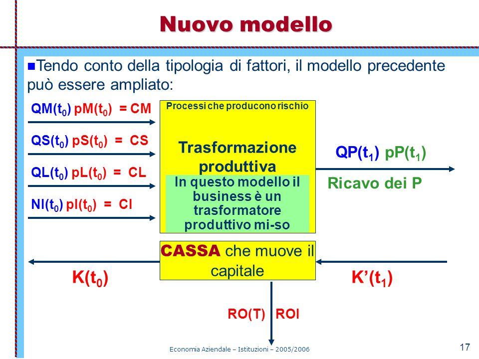 Economia Aziendale – Istituzioni – 2005/2006 17 Nuovo modello CASSA che muove il capitale K(t 0 ) RO(T) ROI K'(t 1 ) Processi che producono rischio Tr
