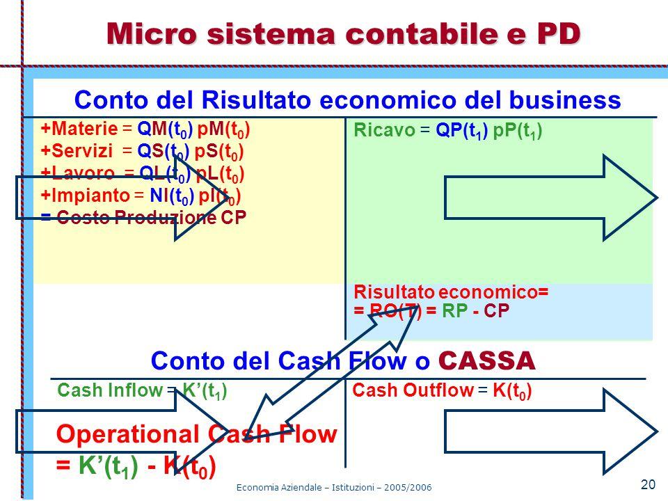 Economia Aziendale – Istituzioni – 2005/2006 20 Micro sistema contabile e PD Cash Inflow = K'(t 1 )Cash Outflow = K(t 0 ) Conto del Cash Flow o CASSA
