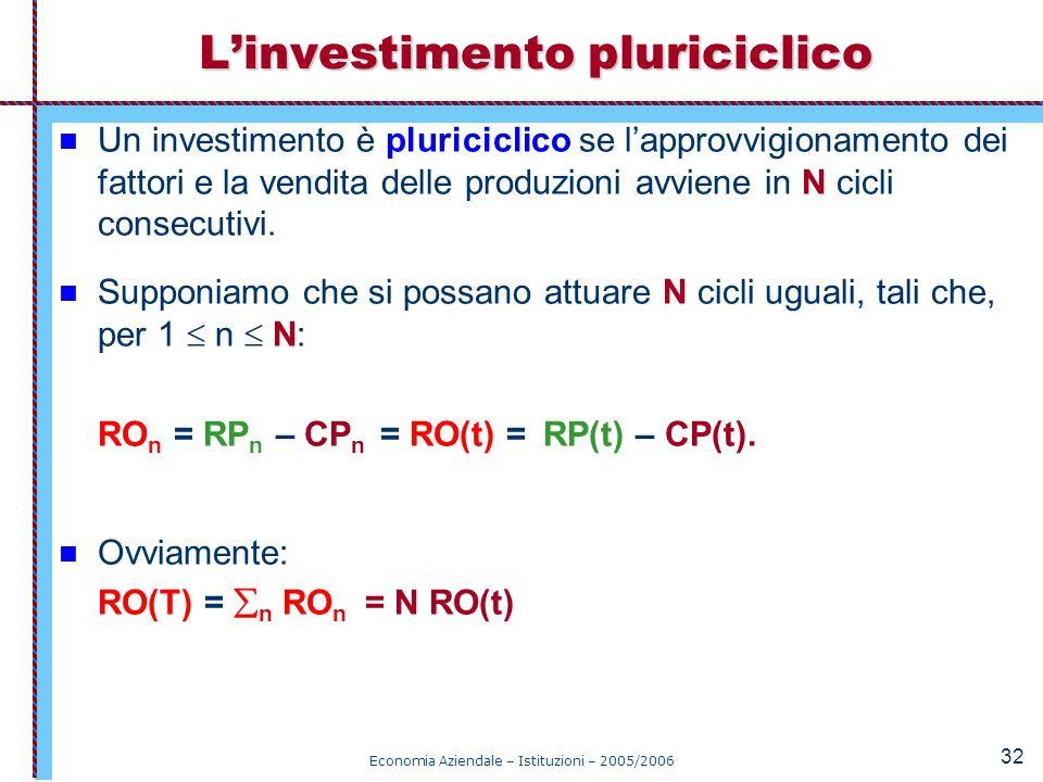 Economia Aziendale – Istituzioni – 2005/2006 32 Un investimento è pluriciclico se l'approvvigionamento dei fattori e la vendita delle produzioni avvie