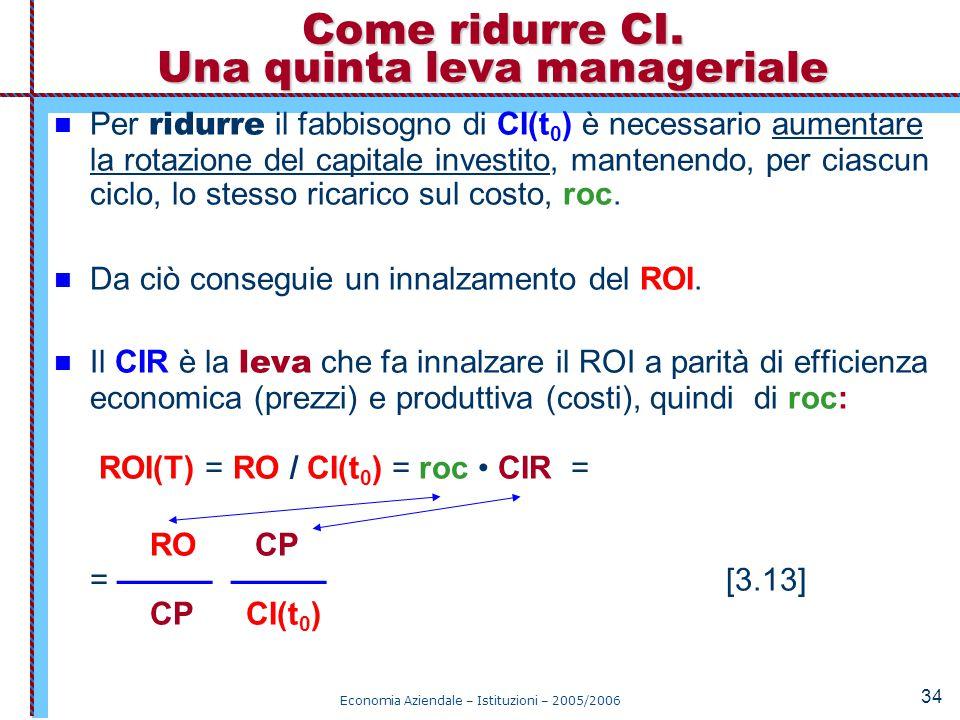 Economia Aziendale – Istituzioni – 2005/2006 34 Per ridurre il fabbisogno di CI(t 0 ) è necessario aumentare la rotazione del capitale investito, mant