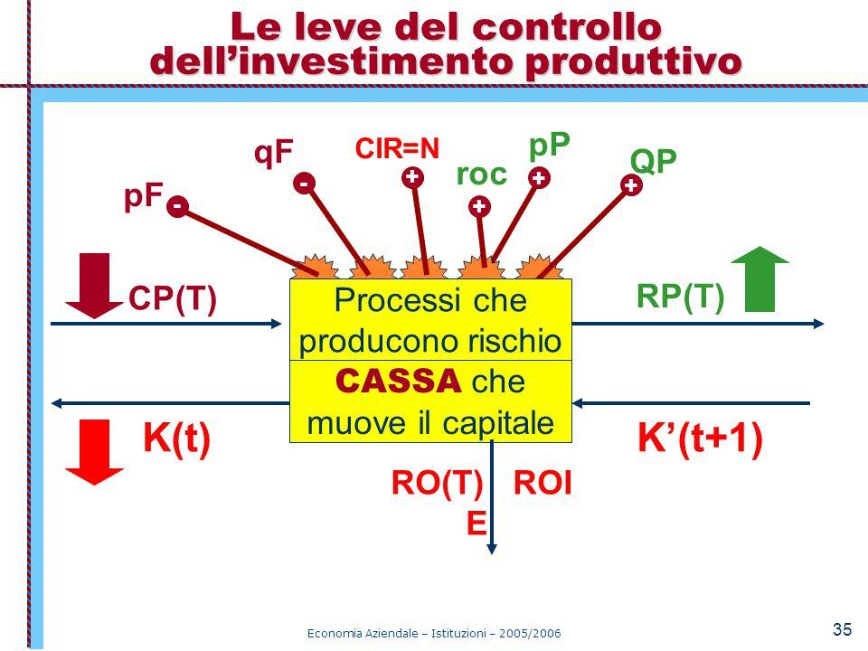 Economia Aziendale – Istituzioni – 2005/2006 35 pF pP CIR=N qF QP Le leve del controllo dell'investimento produttivo CASSA che muove il capitale K(t)