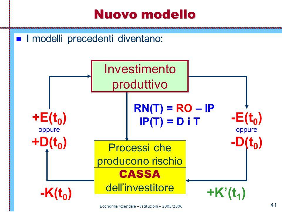 Economia Aziendale – Istituzioni – 2005/2006 41 I modelli precedenti diventano: Nuovo modello RN(T) = RO – IP IP(T) = D i T CASSA dell'investitore Pro
