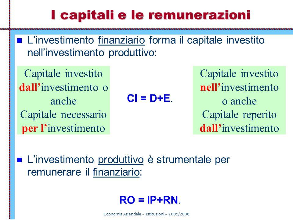 Economia Aziendale – Istituzioni – 2005/2006 I capitali e le remunerazioni L'investimento finanziario forma il capitale investito nell'investimento pr