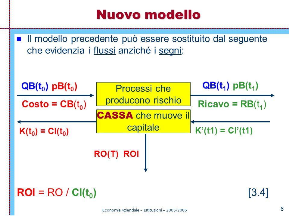 Economia Aziendale – Istituzioni – 2005/2006 67 new Modello semplificato TRASFORMAZIONE PRODUTTIVA EQUITY CASSA O TESORERIA CF(T) = 10.000 RP(T) = 10.000 KO(T) = -10.000 KI(T) = + 10.000 roc = 0% CIR = 2 1.000 E(t 0 ) = K E (t 0 ) 5.000 CI (t 0 )=E(t 0 )+ D(t 0 ) 4.000 D(t 0 ) = K D (t 0 ) 0% ROI = 0 RO = 75% i% = ROD = 3.000 IP = DEBT 7 4 DER = -300% ROE = -3.000 RN = 75% i% = ROE = ROI + (SPREAD * DER) = (roc * CIR) + (SPREAD * DER) -75% SPREAD = In cassa ci sono solamente 5.000.