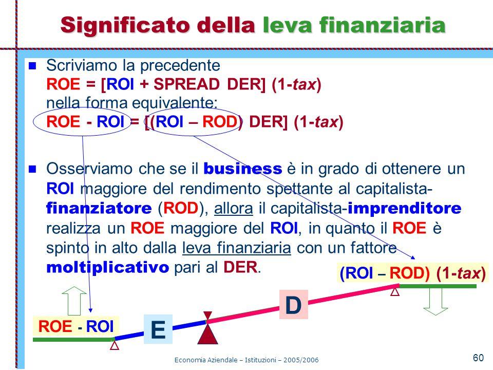 Economia Aziendale – Istituzioni – 2005/2006 60 Scriviamo la precedente ROE = [ROI + SPREAD DER] (1-tax) nella forma equivalente: ROE - ROI = [(ROI –