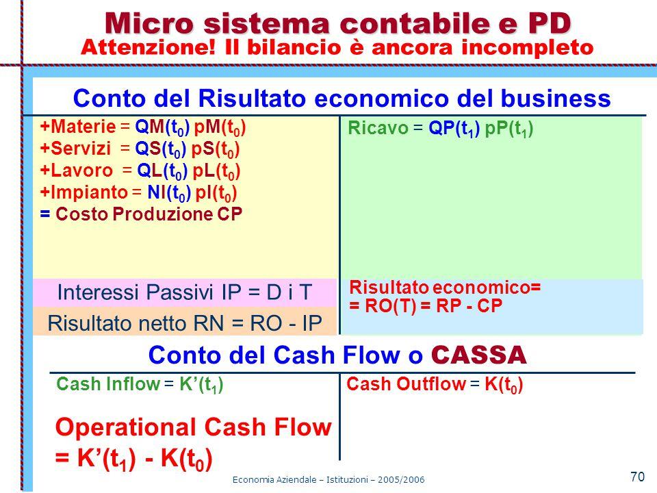Economia Aziendale – Istituzioni – 2005/2006 70 Micro sistema contabile e PD Micro sistema contabile e PD Attenzione! Il bilancio è ancora incompleto