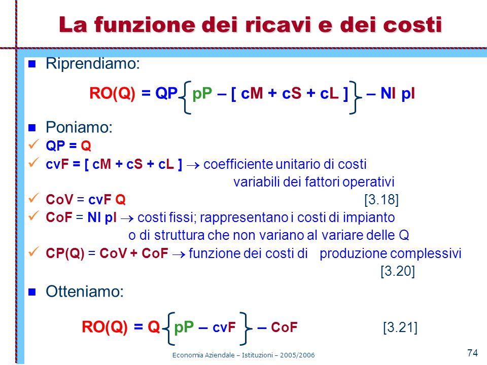 Economia Aziendale – Istituzioni – 2005/2006 74 Riprendiamo: RO(Q) = QP pP – [ cM + cS + cL ] – NI pI Poniamo: QP = Q cvF = [ cM + cS + cL ]  coeffic