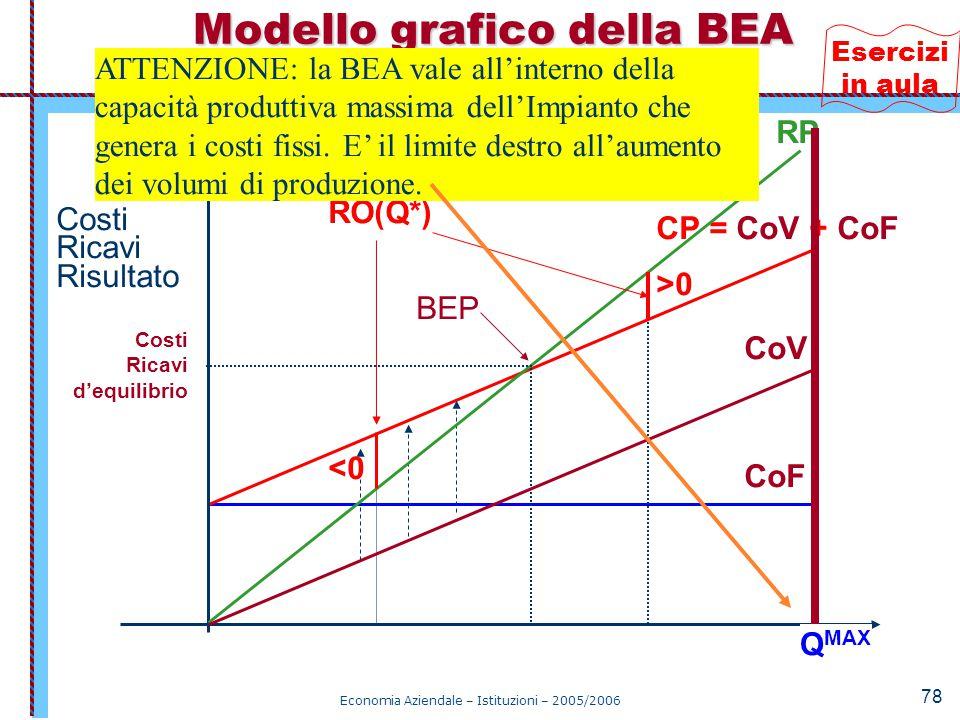 Economia Aziendale – Istituzioni – 2005/2006 78 cF M,S,L Q* < Q E CoF CP = CoV + CoF Q Costi Ricavi Risultato RP QEQE Q* > Q E CoV BEP Costi Ricavi d'