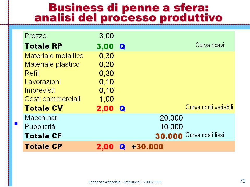 Economia Aziendale – Istituzioni – 2005/2006 79 La funzione del RO(Q) è: RO(Q) = 3,00 Q – 2,00 Q – 30.000 Business di penne a sfera: analisi del proce
