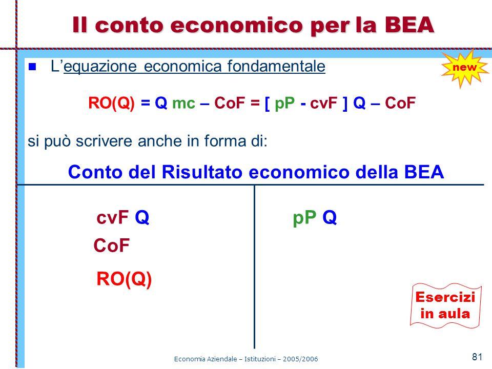 Economia Aziendale – Istituzioni – 2005/2006 81 Il conto economico per la BEA L'equazione economica fondamentale RO(Q) = Q mc – CoF = [ pP - cvF ] Q –