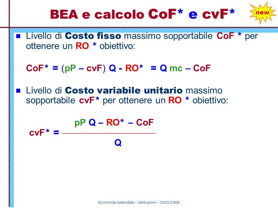 Economia Aziendale – Istituzioni – 2005/2006 Livello di Costo fisso massimo sopportabile CoF * per ottenere un RO * obiettivo: CoF * = (pP – cvF) Q -