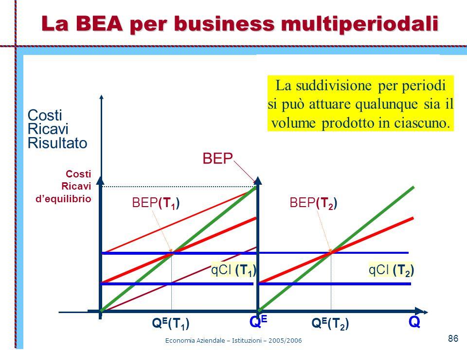 Economia Aziendale – Istituzioni – 2005/2006 86 CoF CP = CoV + CoF Q Costi Ricavi Risultato RP QEQE CoV BEP Costi Ricavi d'equilibrio La BEA per busin