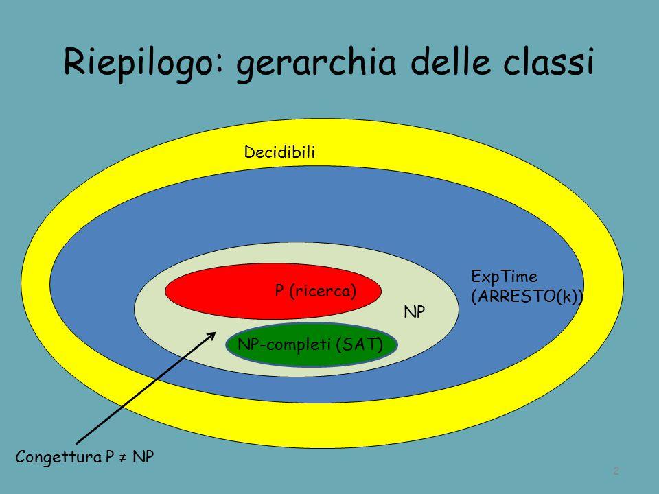 Riepilogo: gerarchia delle classi 2 Decidibili ExpTime (ARRESTO(k)) P (ricerca) NP NP-completi (SAT) Congettura P ≠ NP