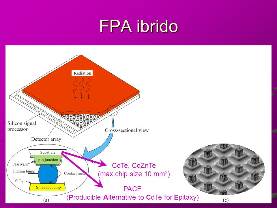 FPA ibrido CdTe, CdZnTe (max chip size 10 mm 2 ) PACE (Producible Alternative to CdTe for Epitaxy)
