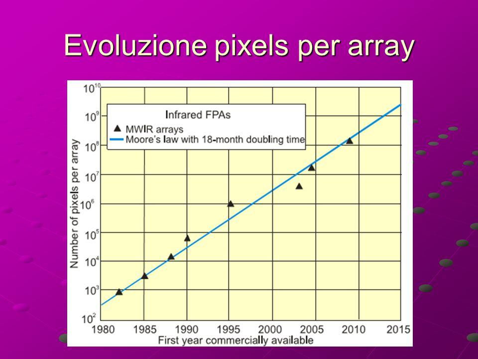 Evoluzione pixels per array