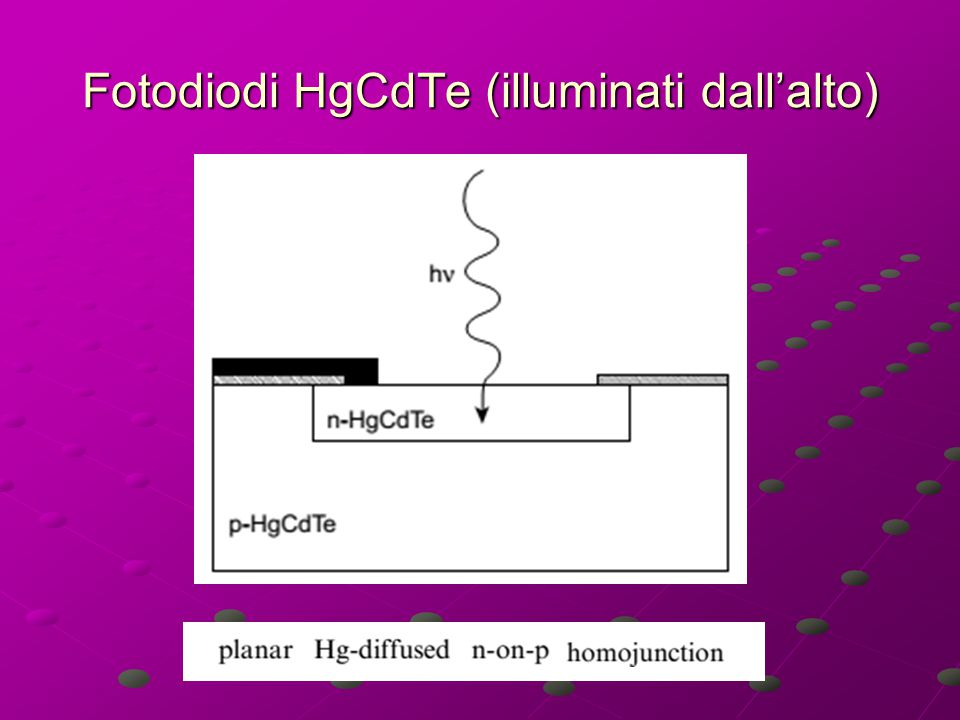 Fotodiodi HgCdTe (illuminati dall'alto)