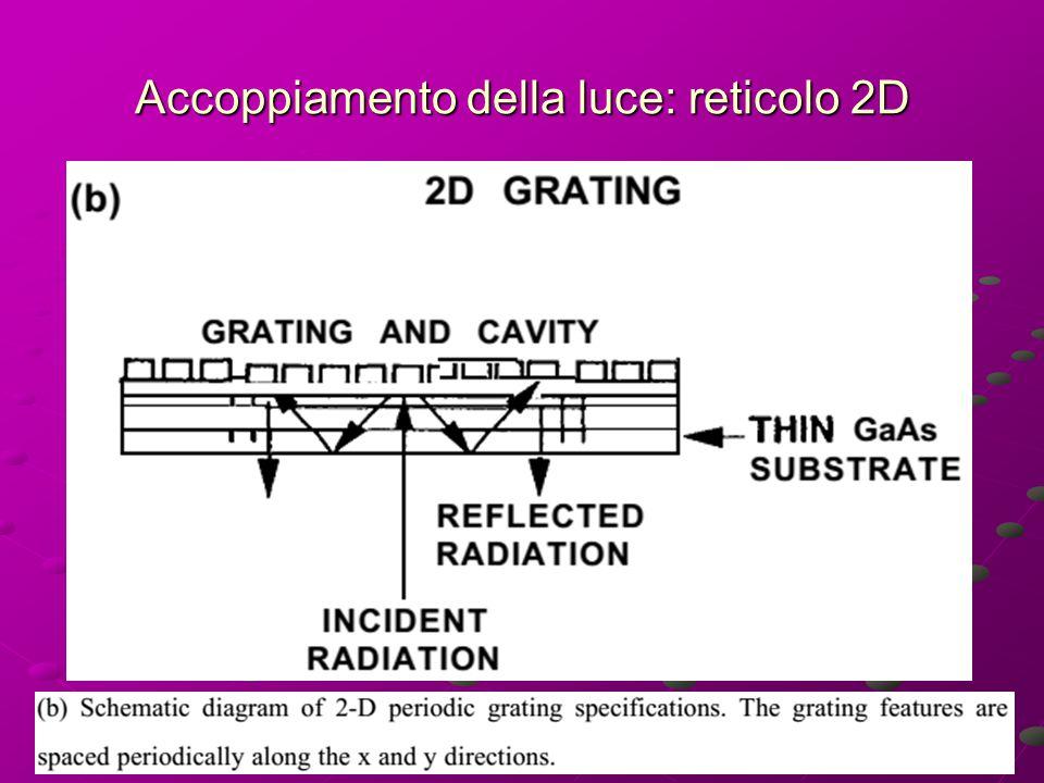 Accoppiamento della luce: reticolo 2D