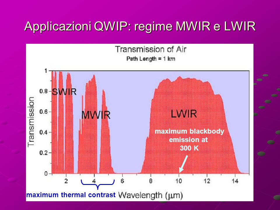 Applicazioni QWIP: regime MWIR e LWIR maximum blackbody emission at 300 K maximum thermal contrast
