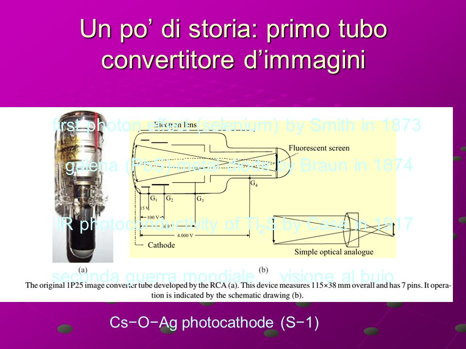 Un po' di storia: primo tubo convertitore d'immagini first photon effect (selenium) by Smith in 1873 seconda guerra mondiale… visione al buio galena (