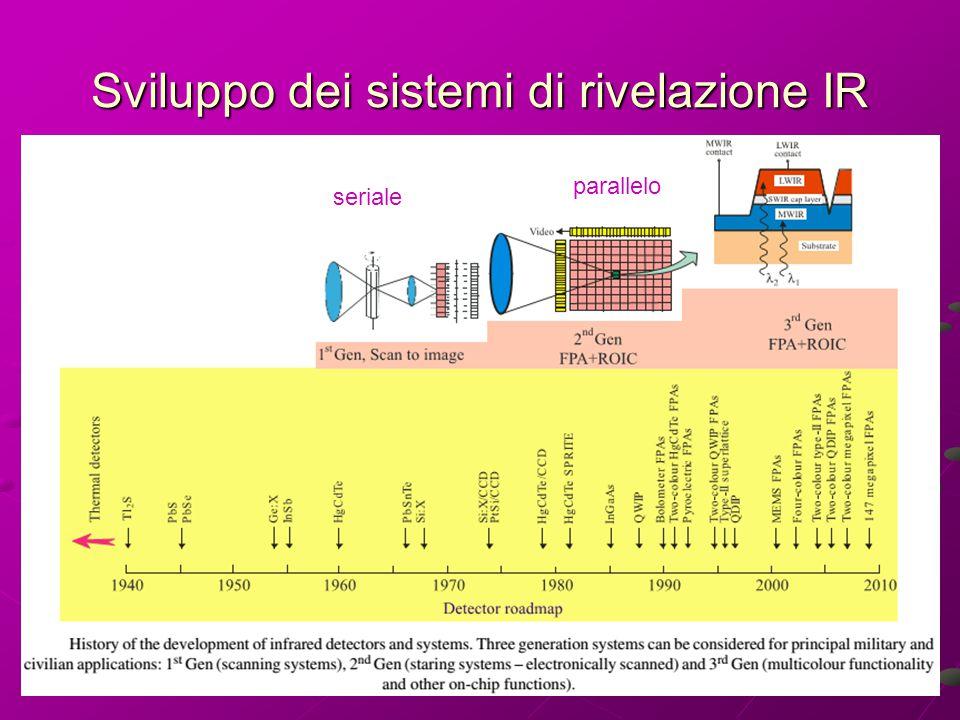 Sviluppo dei sistemi di rivelazione IR seriale parallelo