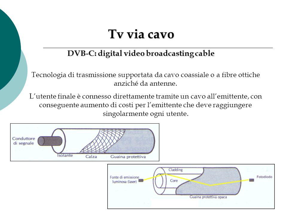 Tv via cavo Tv via cavo Tecnologia di trasmissione supportata da cavo coassiale o a fibre ottiche anziché da antenne. L'utente finale è connesso diret