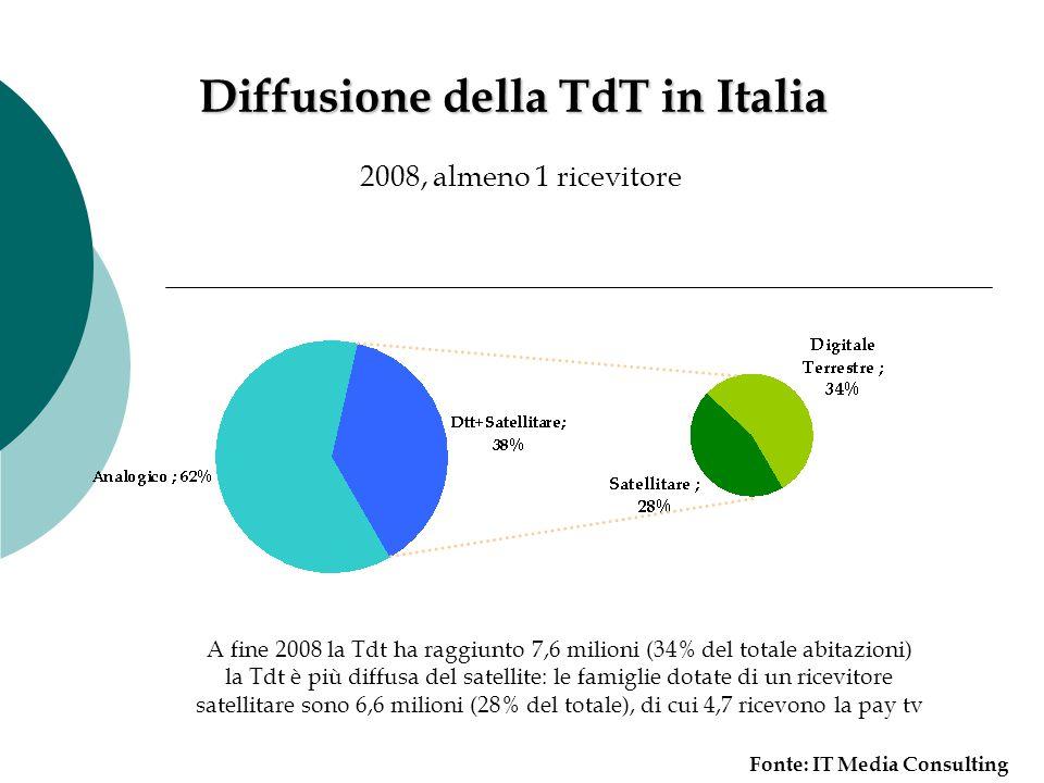 Diffusione della TdT in Italia 2008, almeno 1 ricevitore A fine 2008 la Tdt ha raggiunto 7,6 milioni (34% del totale abitazioni) la Tdt è più diffusa