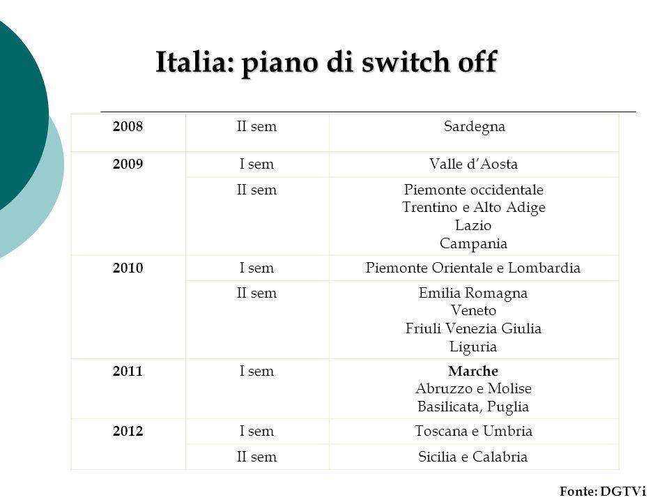Italia: piano di switch off 2008 II sem Sardegna 2009 I semValle d'Aosta II semPiemonte occidentale Trentino e Alto Adige Lazio Campania 2010 I semPie