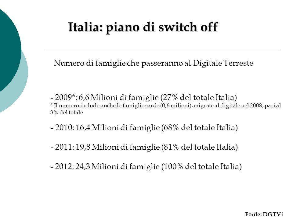 Italia: piano di switch off Fonte: DGTVi Numero di famiglie che passeranno al Digitale Terreste - 2009*: 6,6 Milioni di famiglie (27% del totale Itali