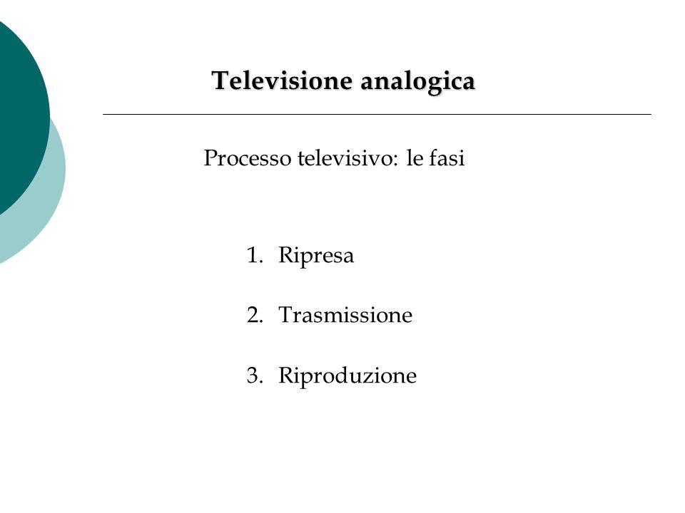 vidicon Linee di scansione Televisione analogica Bianco e nero Ripresa una telecamera riprende un'immagine che viene proiettata su una speciale superficie elettronica sensibile alla luce, il vidicon.