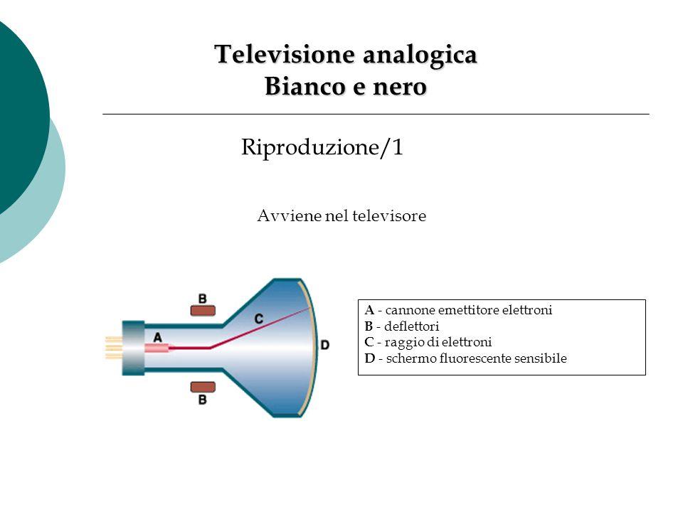 Riproduzione/1 Avviene nel televisore A - cannone emettitore elettroni B - deflettori C - raggio di elettroni D - schermo fluorescente sensibile Telev