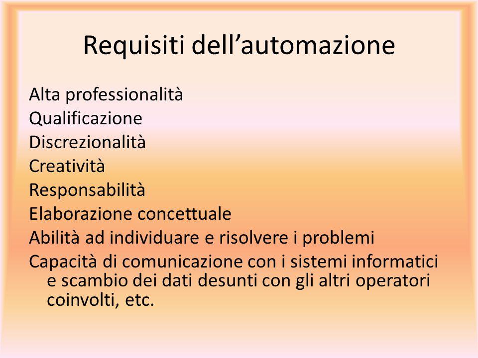 Requisiti dell'automazione Alta professionalità Qualificazione Discrezionalità Creatività Responsabilità Elaborazione concettuale Abilità ad individua