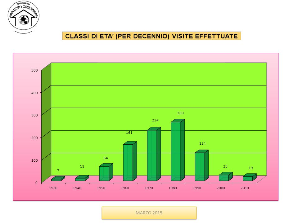 MARZO 2015 CLASSI DI ETA' (PER DECENNIO) VISITE EFFETTUATE