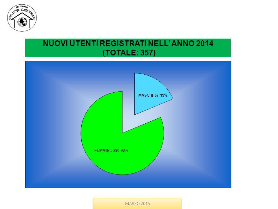 MARZO 2015 NUOVI UTENTI REGISTRATI NELL' ANNO 2014 (TOTALE: 357)