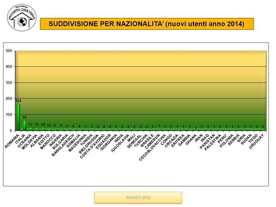 SUDDIVISIONE PER NAZIONALITA' (nuovi utenti anno 2014) MARZO 2015 NAZIONALITA'