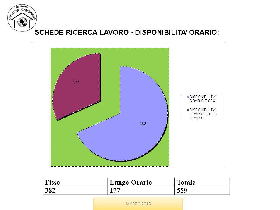 FissoLungo OrarioTotale 382177559 SCHEDE RICERCA LAVORO - DISPONIBILITA' ORARIO: MARZO 2015