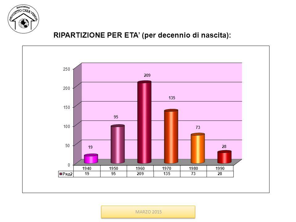 RIPARTIZIONE PER ETA' (per decennio di nascita): MARZO 2015