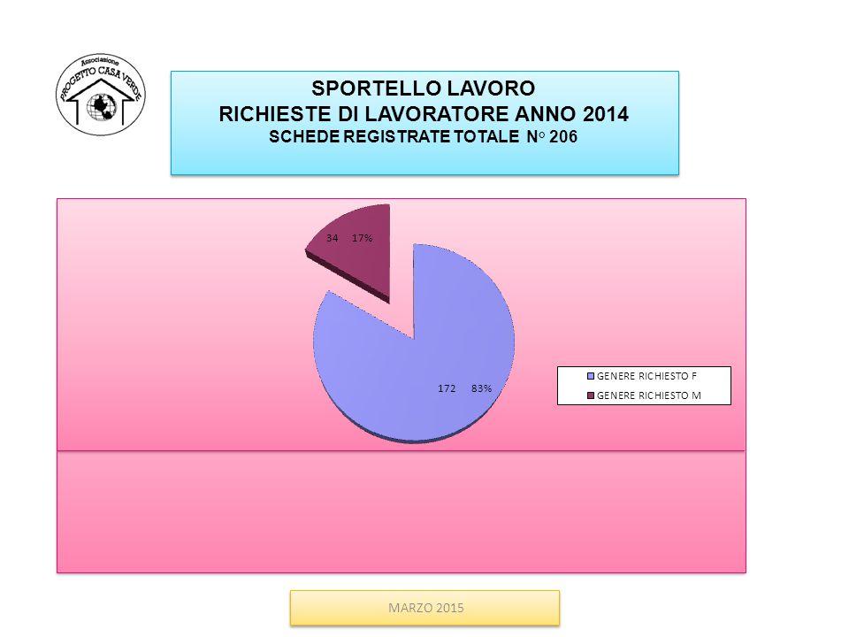 MARZO 2015 SPORTELLO LAVORO RICHIESTE DI LAVORATORE ANNO 2014 SCHEDE REGISTRATE TOTALE N° 206