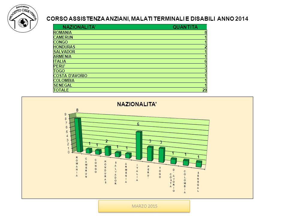 MARZO 2015 CORSO ASSISTENZA ANZIANI, MALATI TERMINALI E DISABILI ANNO 2014 NAZIONALITA' QUANTITA ROMANIA8 CAMERUN1 CONGO1 HONDURAS2 SALVADOR1 ARMENIA1