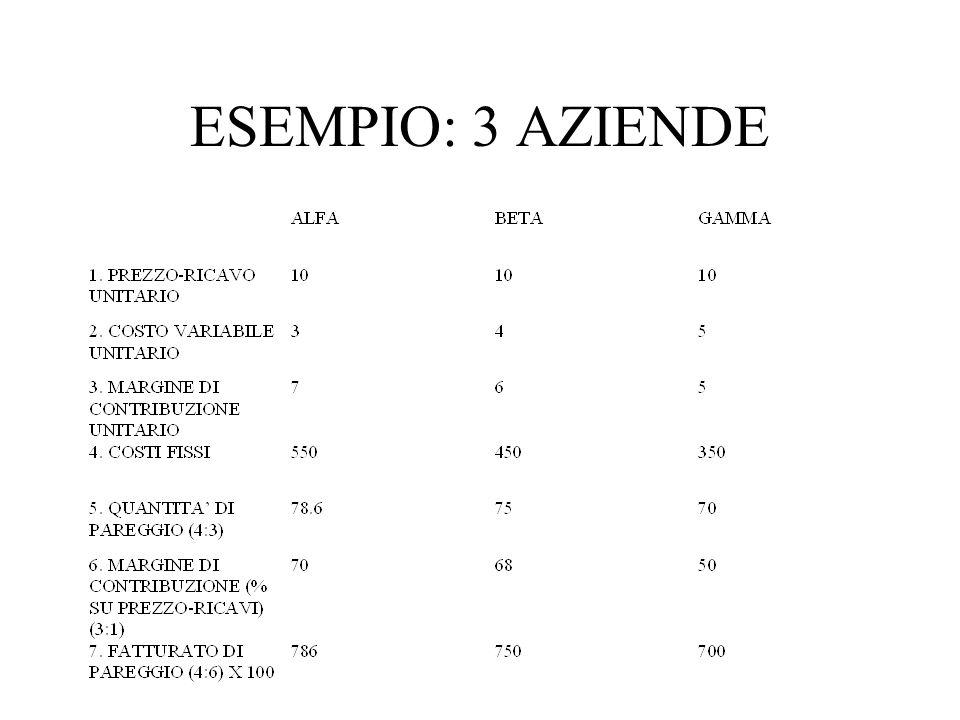 ESEMPIO: 3 AZIENDE