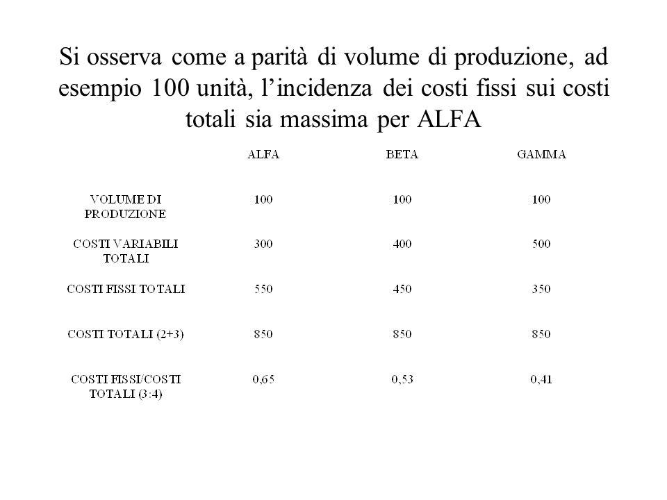 Si osserva come a parità di volume di produzione, ad esempio 100 unità, l'incidenza dei costi fissi sui costi totali sia massima per ALFA