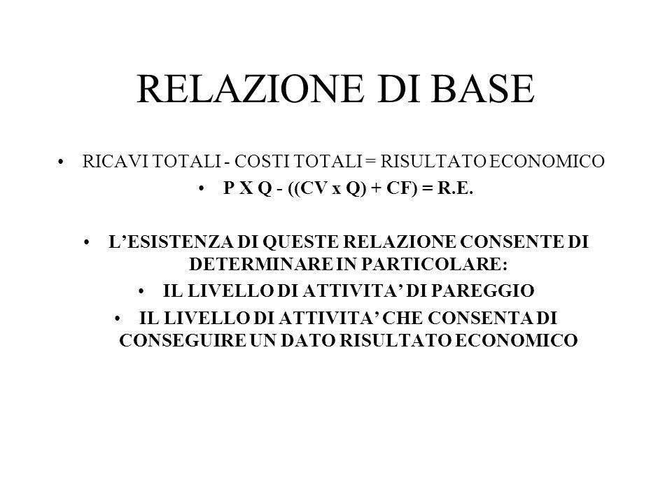 RELAZIONE DI BASE RICAVI TOTALI - COSTI TOTALI = RISULTATO ECONOMICO P X Q - ((CV x Q) + CF) = R.E.